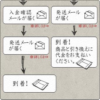お買い物方法3